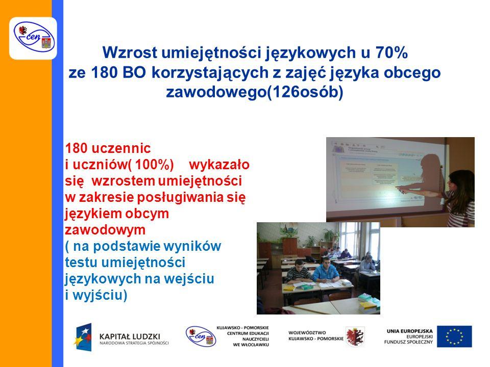 Wzrost umiejętności językowych u 70% ze 180 BO korzystających z zajęć języka obcego zawodowego(126osób) 180 uczennic i uczniów( 100%) wykazało się wzrostem umiejętności w zakresie posługiwania się językiem obcym zawodowym ( na podstawie wyników testu umiejętności językowych na wejściu i wyjściu)