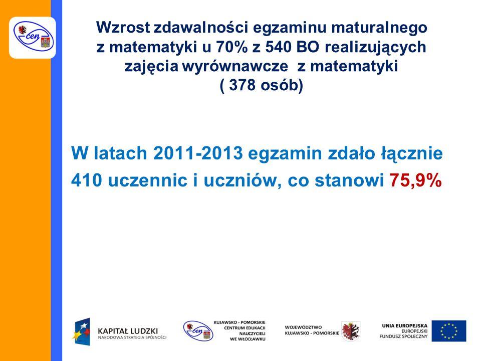 Wzrost zdawalności egzaminu maturalnego z matematyki u 70% z 540 BO realizujących zajęcia wyrównawcze z matematyki ( 378 osób) W latach 2011-2013 egzamin zdało łącznie 410 uczennic i uczniów, co stanowi 75,9%