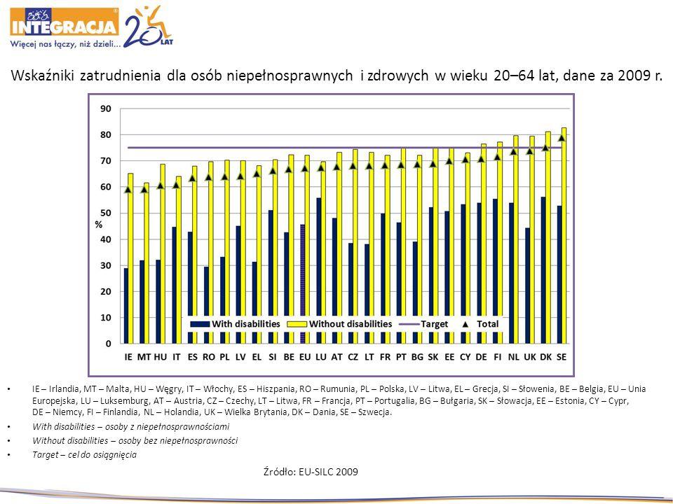 Wskaźniki zatrudnienia dla osób niepełnosprawnych i zdrowych w wieku 20–64 lat, dane za 2009 r.