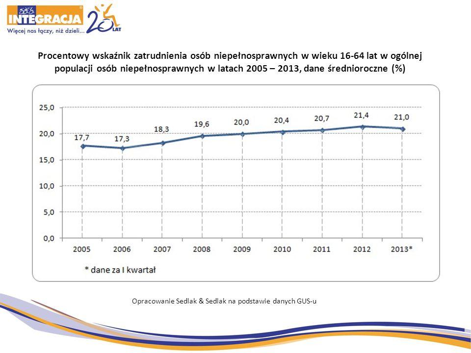 Procentowy wskaźnik zatrudnienia osób niepełnosprawnych w wieku 16-64 lat w ogólnej populacji osób niepełnosprawnych w latach 2005 – 2013, dane średnioroczne (%) Opracowanie Sedlak & Sedlak na podstawie danych GUS-u