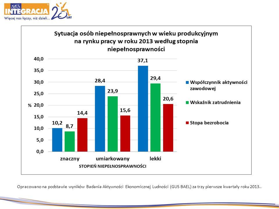 Opracowano na podstawie wyników Badania Aktywności Ekonomicznej Ludności (GUS BAEL) za trzy pierwsze kwartały roku 2013..