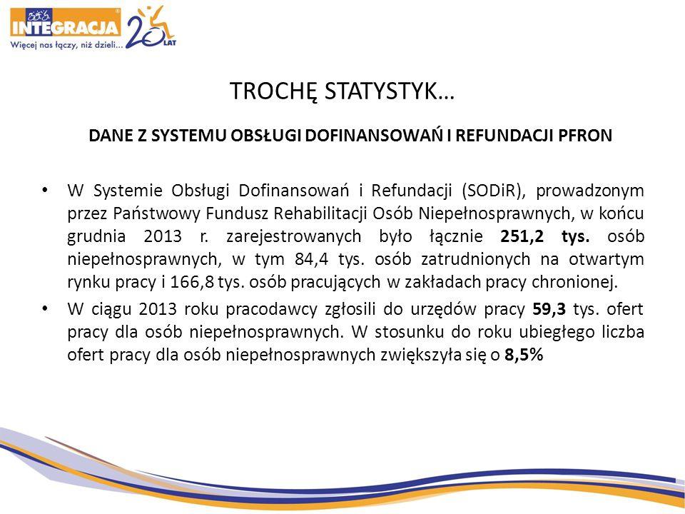 TROCHĘ STATYSTYK… DANE Z SYSTEMU OBSŁUGI DOFINANSOWAŃ I REFUNDACJI PFRON W Systemie Obsługi Dofinansowań i Refundacji (SODiR), prowadzonym przez Państwowy Fundusz Rehabilitacji Osób Niepełnosprawnych, w końcu grudnia 2013 r.
