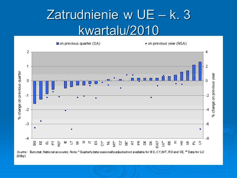 Zatrudnienie w UE – k. 3 kwartalu/2010