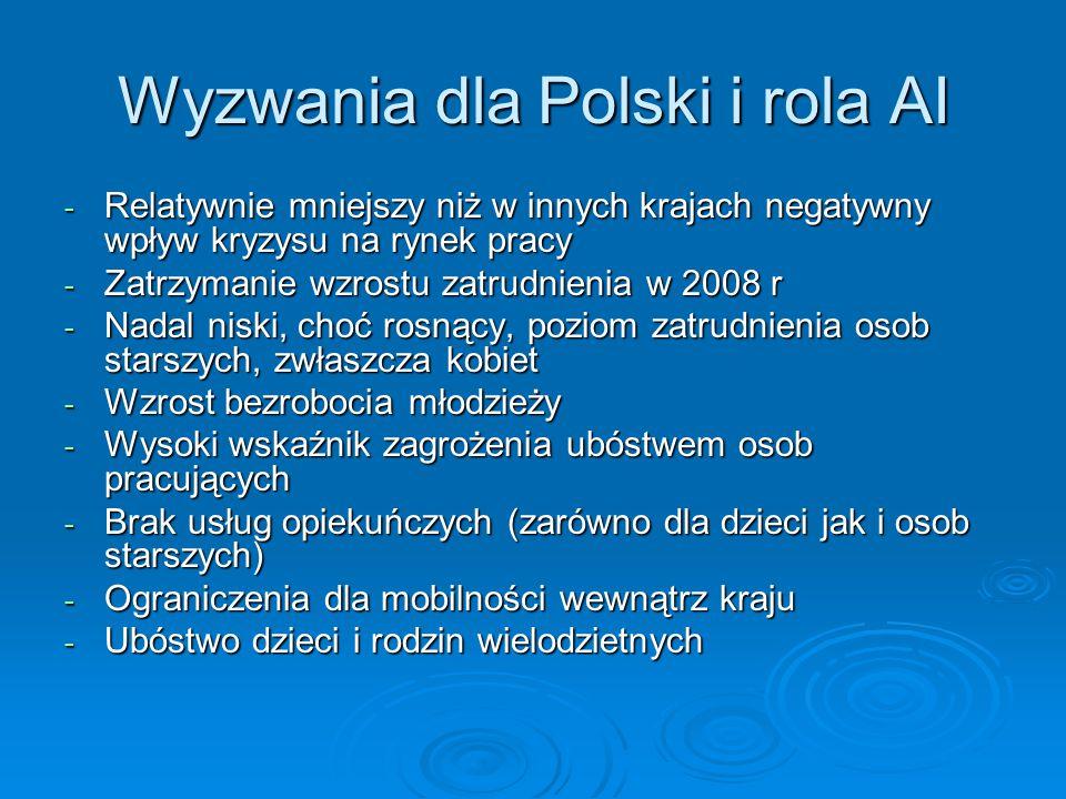 Wyzwania dla Polski i rola AI - Relatywnie mniejszy niż w innych krajach negatywny wpływ kryzysu na rynek pracy - Zatrzymanie wzrostu zatrudnienia w 2008 r - Nadal niski, choć rosnący, poziom zatrudnienia osob starszych, zwłaszcza kobiet - Wzrost bezrobocia młodzieży - Wysoki wskaźnik zagrożenia ubóstwem osob pracujących - Brak usług opiekuńczych (zarówno dla dzieci jak i osob starszych) - Ograniczenia dla mobilności wewnątrz kraju - Ubóstwo dzieci i rodzin wielodzietnych