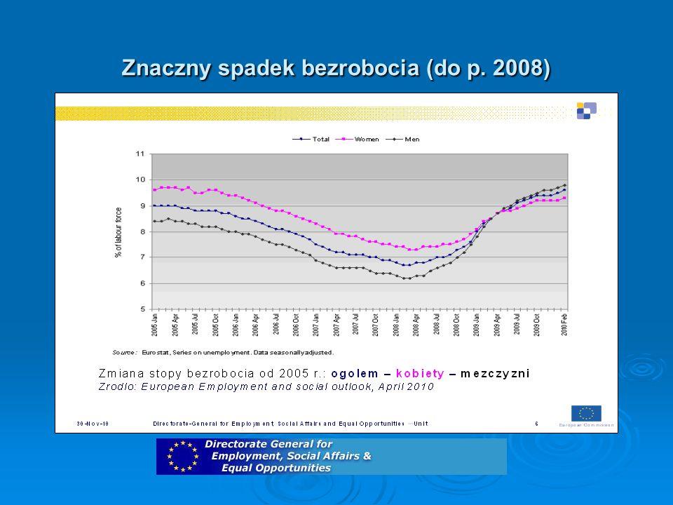 Znaczny spadek bezrobocia (do p. 2008)