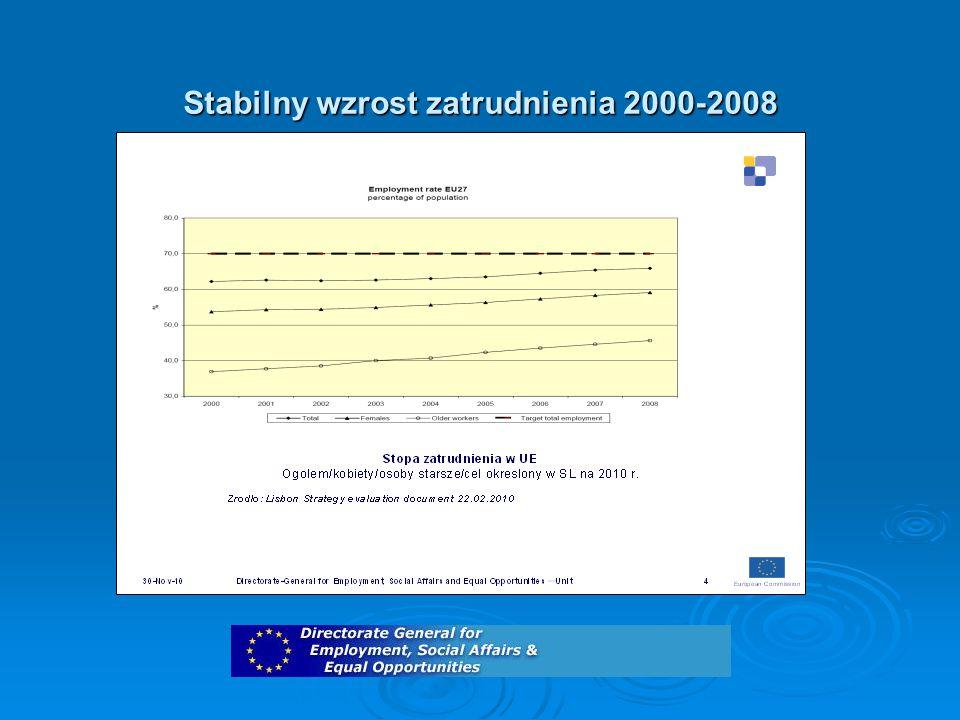 Stabilny wzrost zatrudnienia 2000-2008