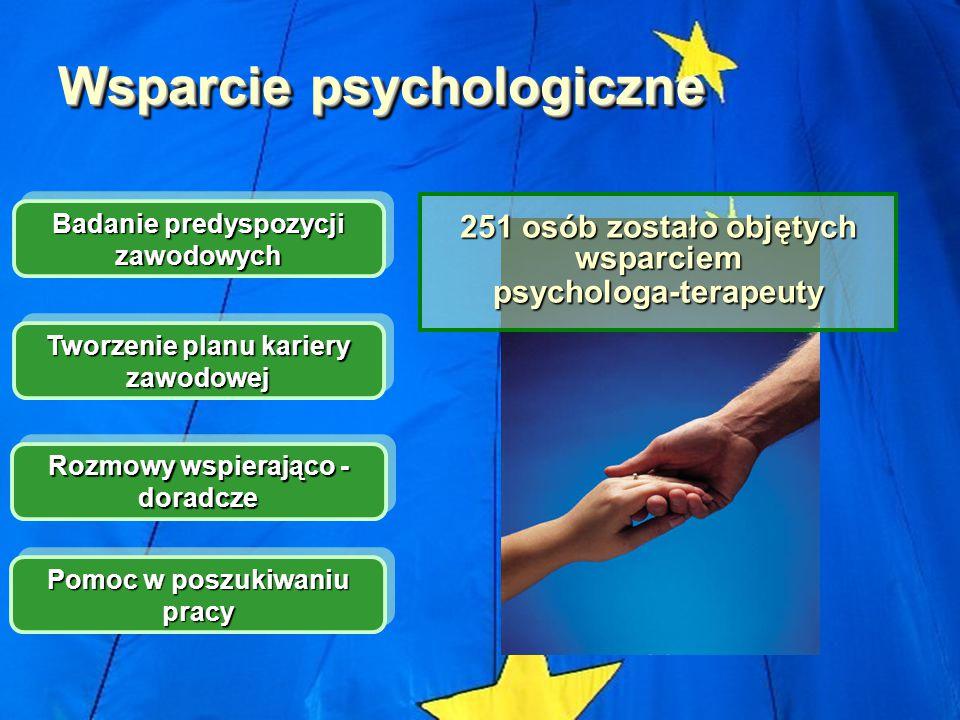 Wsparcie psychologiczne Badanie predyspozycji zawodowych Tworzenie planu kariery zawodowej Rozmowy wspierająco - doradcze Pomoc w poszukiwaniu pracy 251 osób zostało objętych wsparciem psychologa-terapeuty