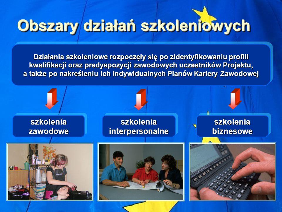 Obszary działań szkoleniowych szkolenia interpersonalne szkolenia zawodowe szkolenia biznesowe Działania szkoleniowe rozpoczęły się po zidentyfikowani