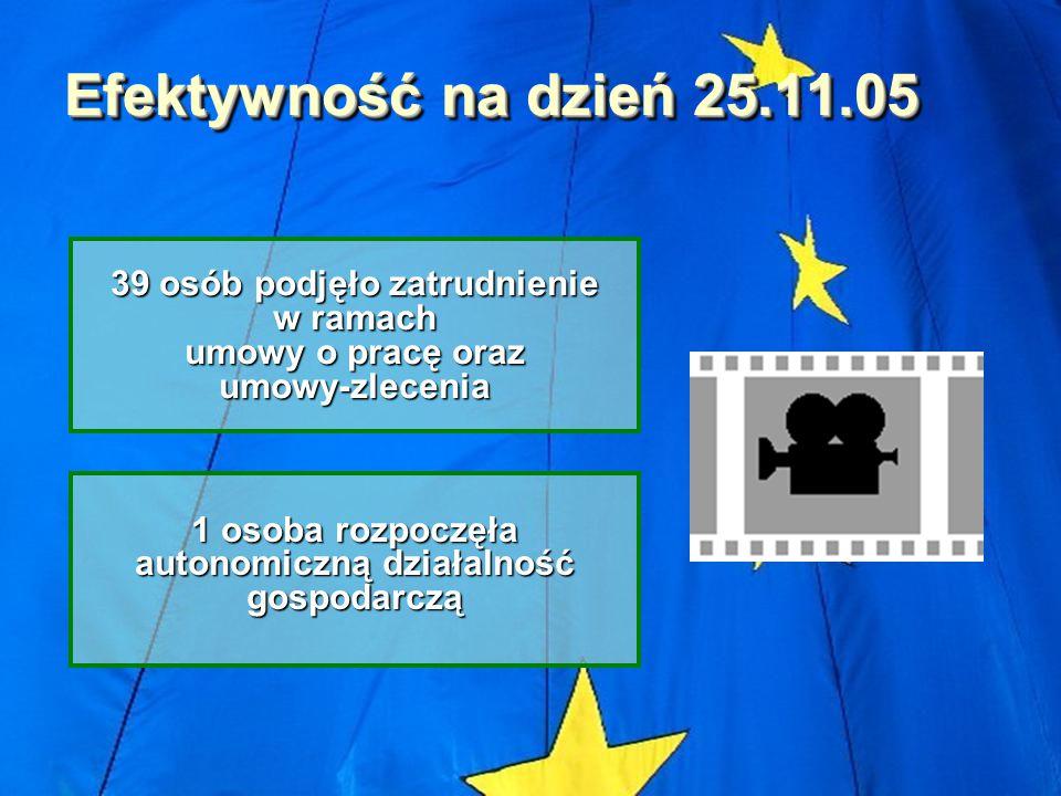 Efektywność na dzień 25.11.05 39 osób podjęło zatrudnienie w ramach umowy o pracę oraz umowy-zlecenia 1 osoba rozpoczęła autonomiczną działalność gospodarczą