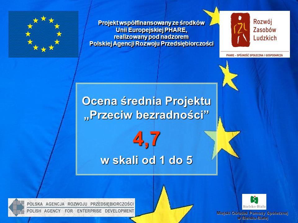 Projekt współfinansowany ze środków Unii Europejskiej PHARE, realizowany pod nadzorem Polskiej Agencji Rozwoju Przedsiębiorczości Miejski Ośrodek Pomo
