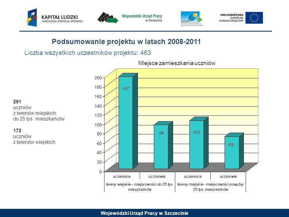 Wojewódzki Urząd Pracy w Szczecinie Liczba wszystkich uczestników projektu: 463 Podsumowanie projektu w latach 2008-2011 Miejsce zamieszkania uczniów 291 uczniów z terenów miejskich do 25 tys.