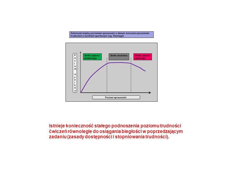 Istnieje konieczność stałego podnoszenia poziomu trudności ćwiczeń równolegle do osiągania biegłości w poprzedzającym zadaniu (zasady dostępności i st