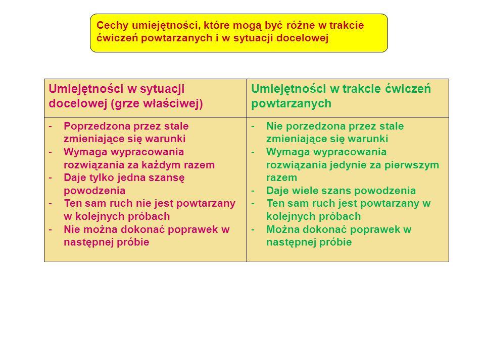 Umiejętności w sytuacji docelowej (grze właściwej) Umiejętności w trakcie ćwiczeń powtarzanych -Poprzedzona przez stale zmieniające się warunki -Wymag