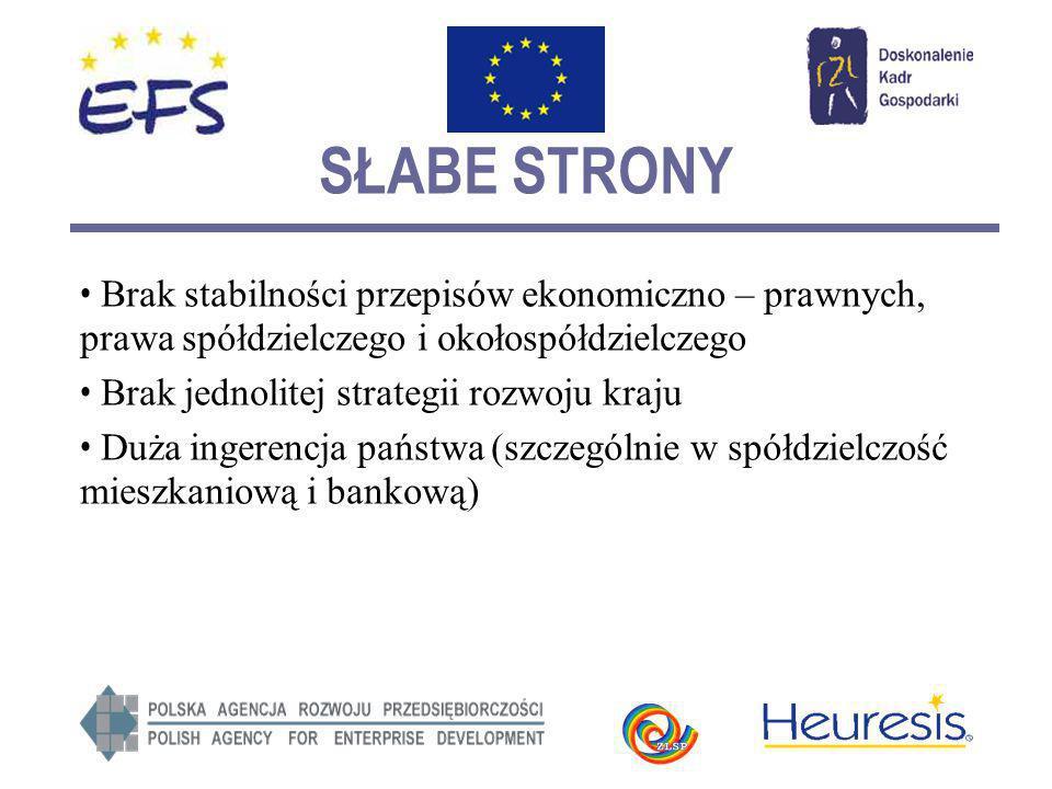 SŁABE STRONY Brak stabilności przepisów ekonomiczno – prawnych, prawa spółdzielczego i okołospółdzielczego Brak jednolitej strategii rozwoju kraju Duża ingerencja państwa (szczególnie w spółdzielczość mieszkaniową i bankową)