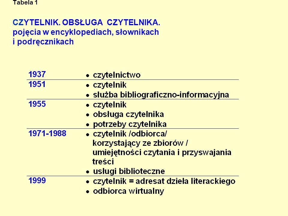 Tabela 1 CZYTELNIK. OBSŁUGA CZYTELNIKA. pojęcia w encyklopediach, słownikach i podręcznikach