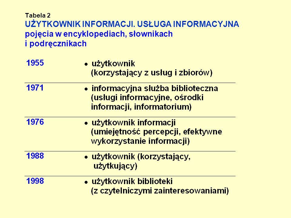 Tabela 2 UŻYTKOWNIK INFORMACJI.