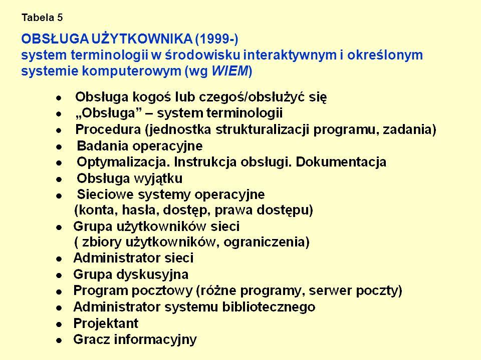 OBSŁUGA UŻYTKOWNIKA (1999-) system terminologii w środowisku interaktywnym i określonym systemie komputerowym (wg WIEM) Tabela 5