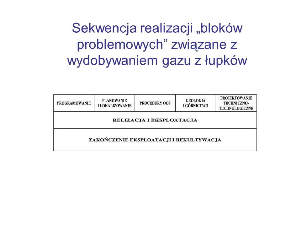"""Sekwencja realizacji """"bloków problemowych związane z wydobywaniem gazu z łupków"""
