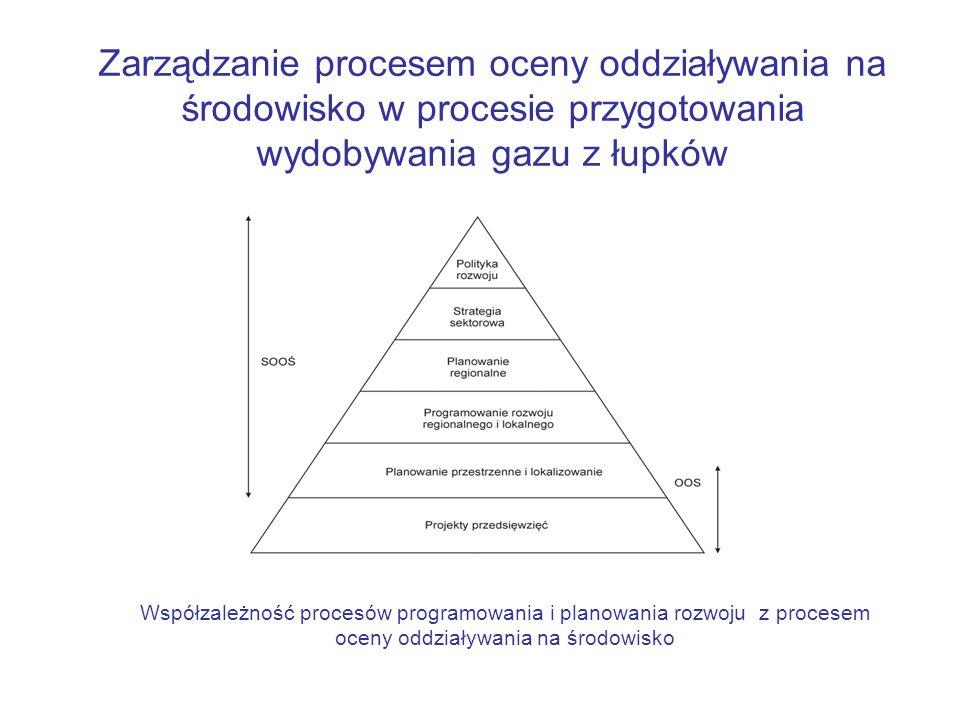 Zarządzanie procesem oceny oddziaływania na środowisko w procesie przygotowania wydobywania gazu z łupków Współzależność procesów programowania i planowania rozwoju z procesem oceny oddziaływania na środowisko