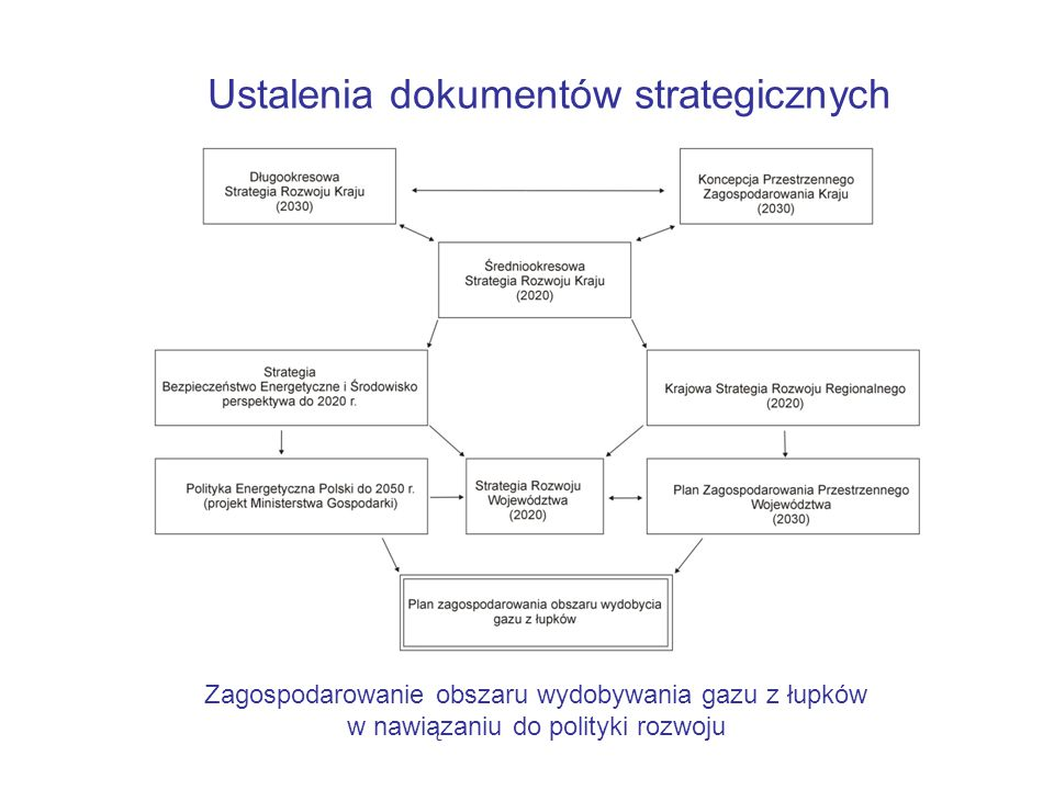 Ustalenia dokumentów strategicznych Zagospodarowanie obszaru wydobywania gazu z łupków w nawiązaniu do polityki rozwoju