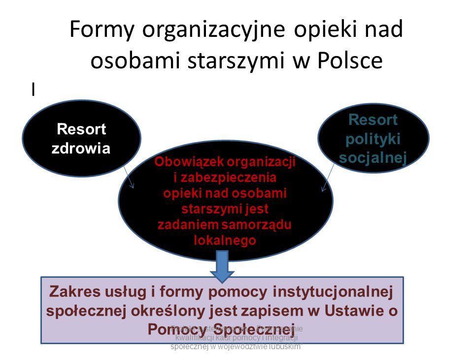 Formy organizacyjne opieki nad osobami starszymi w Polsce I Resort zdrowia Resort polityki socjalnej Obowiązek organizacji i zabezpieczenia opieki nad
