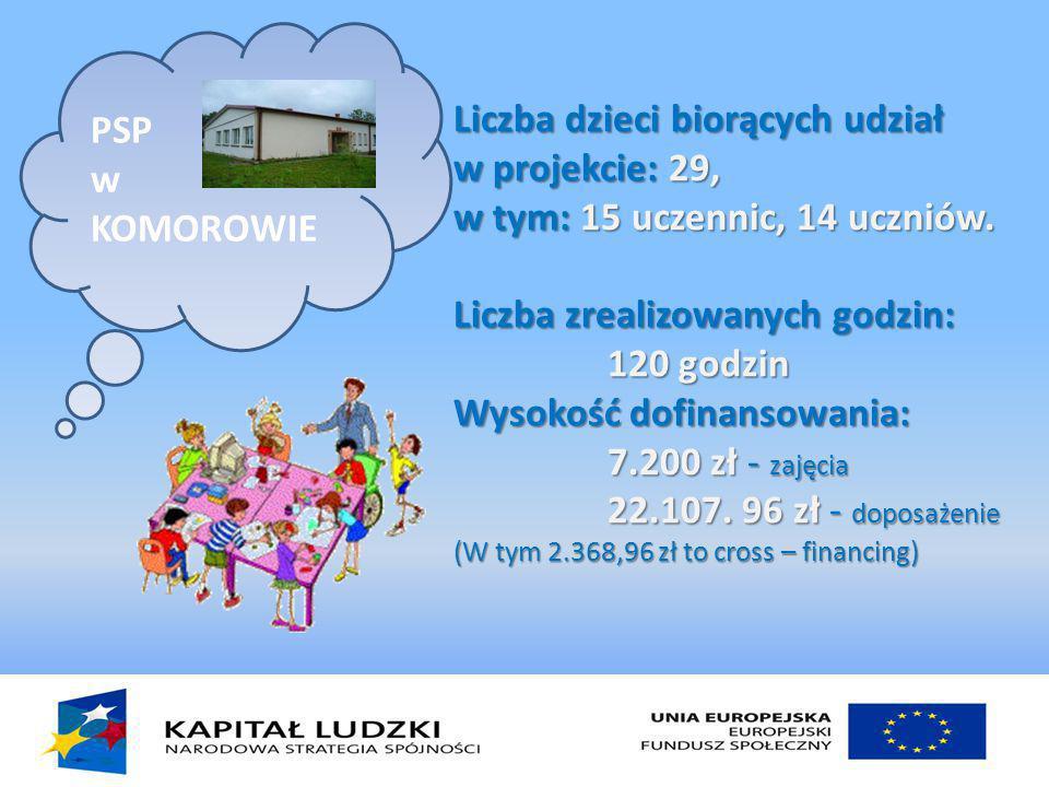 Liczba dzieci biorących udział w projekcie: 29, w tym: 15 uczennic, 14 uczniów.