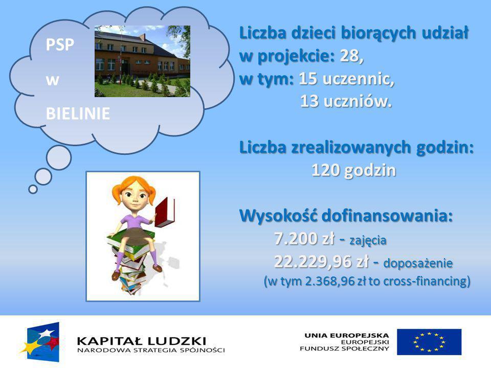 PSP w BIELINIE Liczba dzieci biorących udział w projekcie: 28, w tym: 15 uczennic, 13 uczniów.