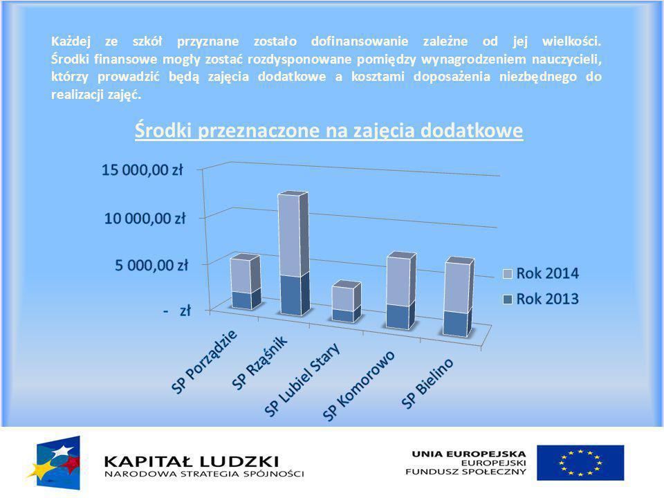 Każdej ze szkół przyznane zostało dofinansowanie zależne od jej wielkości.