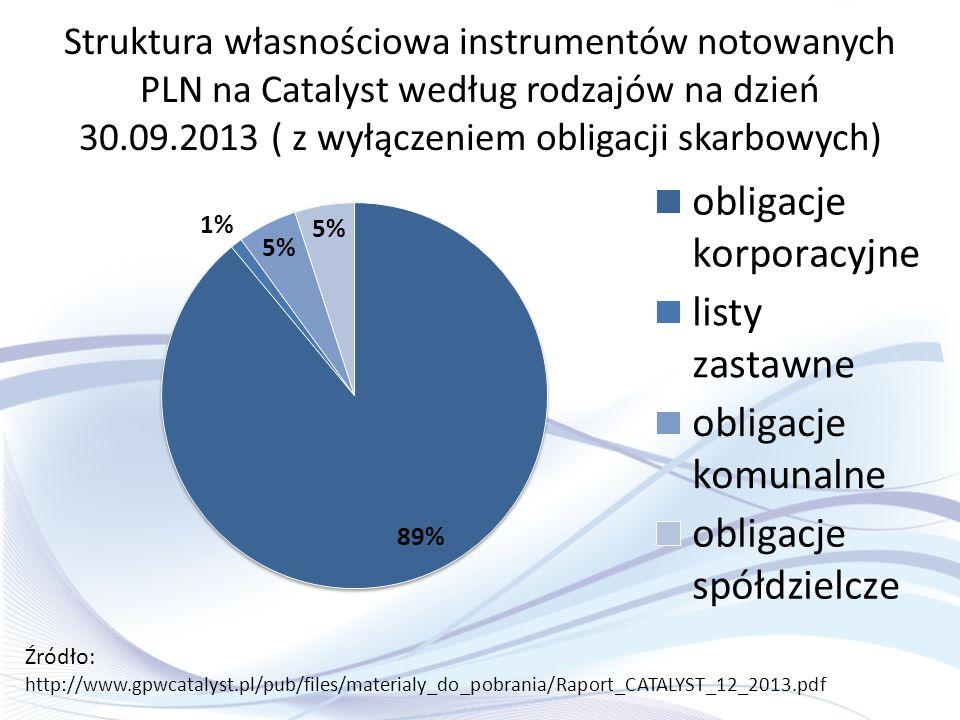 Struktura własnościowa instrumentów notowanych PLN na Catalyst według rodzajów na dzień 30.09.2013 ( z wyłączeniem obligacji skarbowych) Źródło: http: