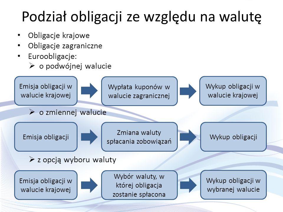 Podział obligacji ze względu na walutę Obligacje krajowe Obligacje zagraniczne Euroobligacje:  o podwójnej walucie Emisja obligacji w walucie krajowe