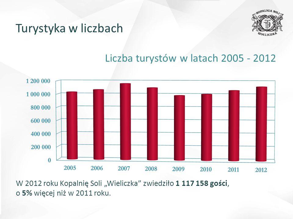 """Liczba turystów w latach 2005 - 2012 W 2012 roku Kopalnię Soli """"Wieliczka zwiedziło 1 117 158 gości, o 5% więcej niż w 2011 roku."""