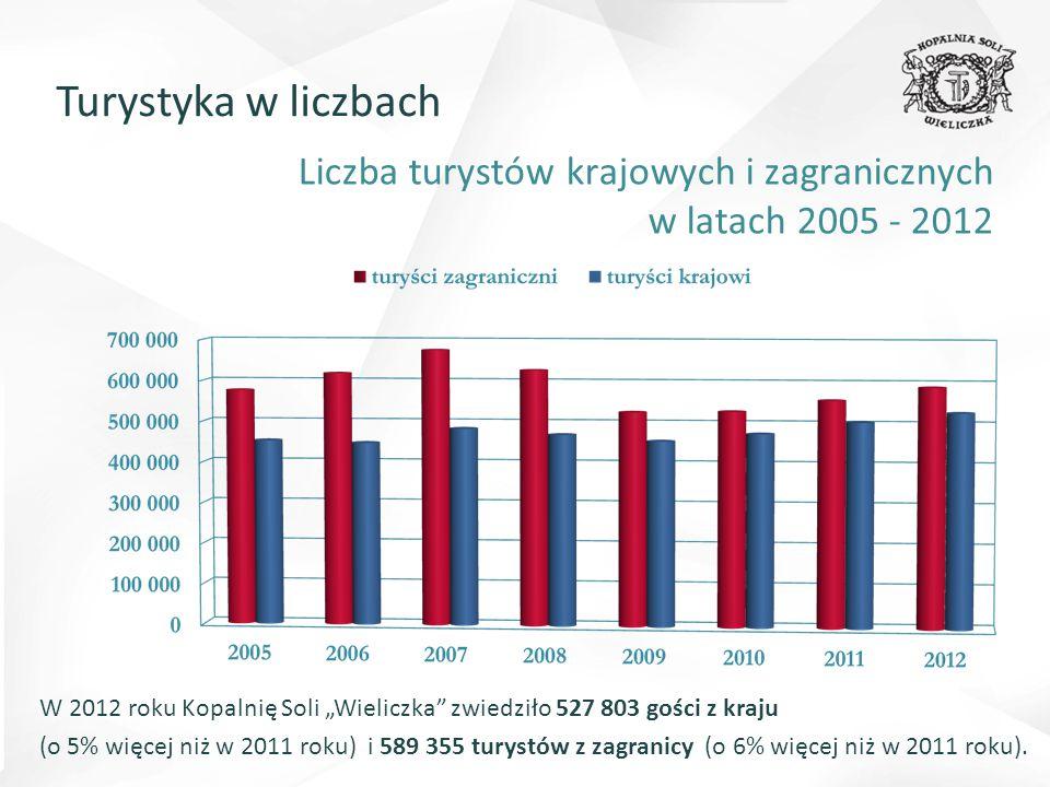 """Liczba turystów krajowych i zagranicznych w latach 2005 - 2012 W 2012 roku Kopalnię Soli """"Wieliczka zwiedziło 527 803 gości z kraju (o 5% więcej niż w 2011 roku) i 589 355 turystów z zagranicy (o 6% więcej niż w 2011 roku)."""