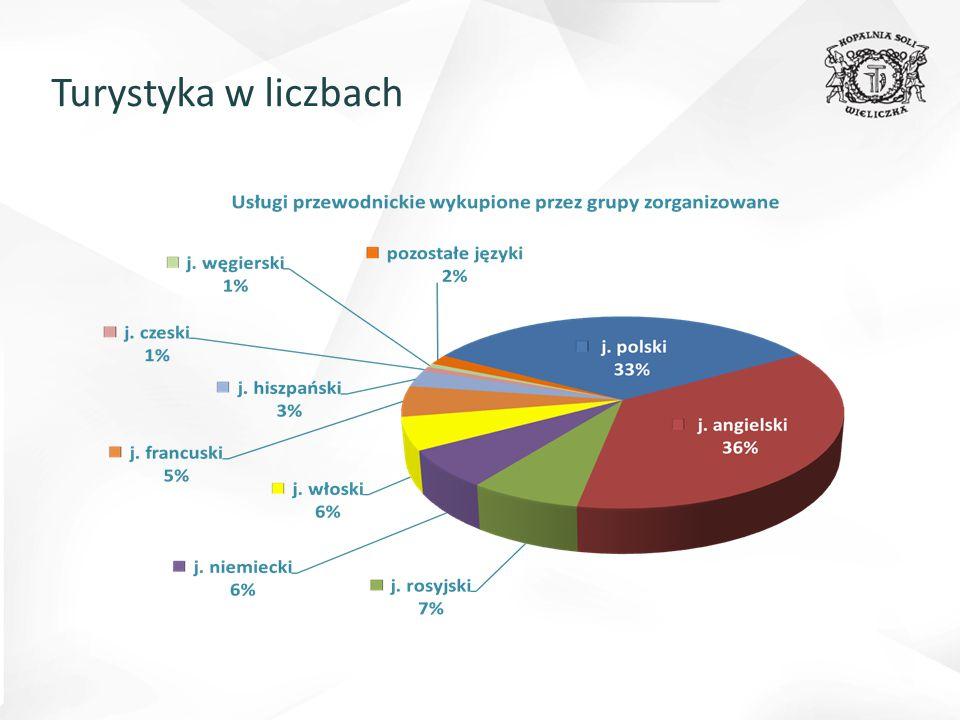 Organizacja kursu przewodnickiego 2012/2013 r.