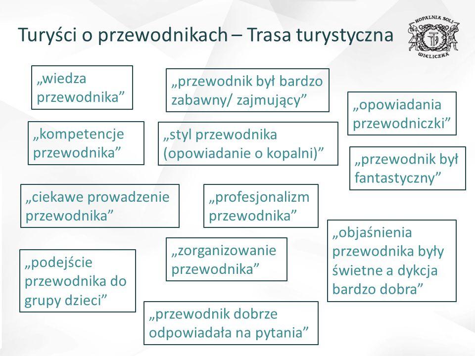 """Turyści o przewodnikach – Trasa górnicza """"był po prostu fachowcem """"fajne opowieści o kopalni i jej codziennym życiu """"dobry pomysł to przejście na ty """"dobra prezentacja i wiedza o kopalni i historii """"profesjonalizm!!!:-) """"entuzjastyczny, zna się na pracy """"był świetny """"pierwszorzędny przewodnik:) """"przewodnik był rewelacyjny, wesoły, kontaktowy, potrafił zainteresować trasą, atmosfera podczas zwiedzania super! """"przodowy był super! """"więcej takich przodowych:)"""