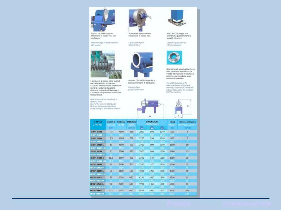ProdukteInhaltsverzeichnis