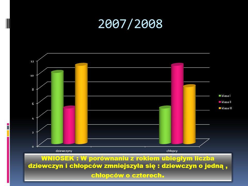 2007/2008 WNIOSEK : W porównaniu z rokiem ubiegłym liczba dziewczyn i chłopców zmniejszyła się : dziewczyn o jedną, chłopców o czterech.