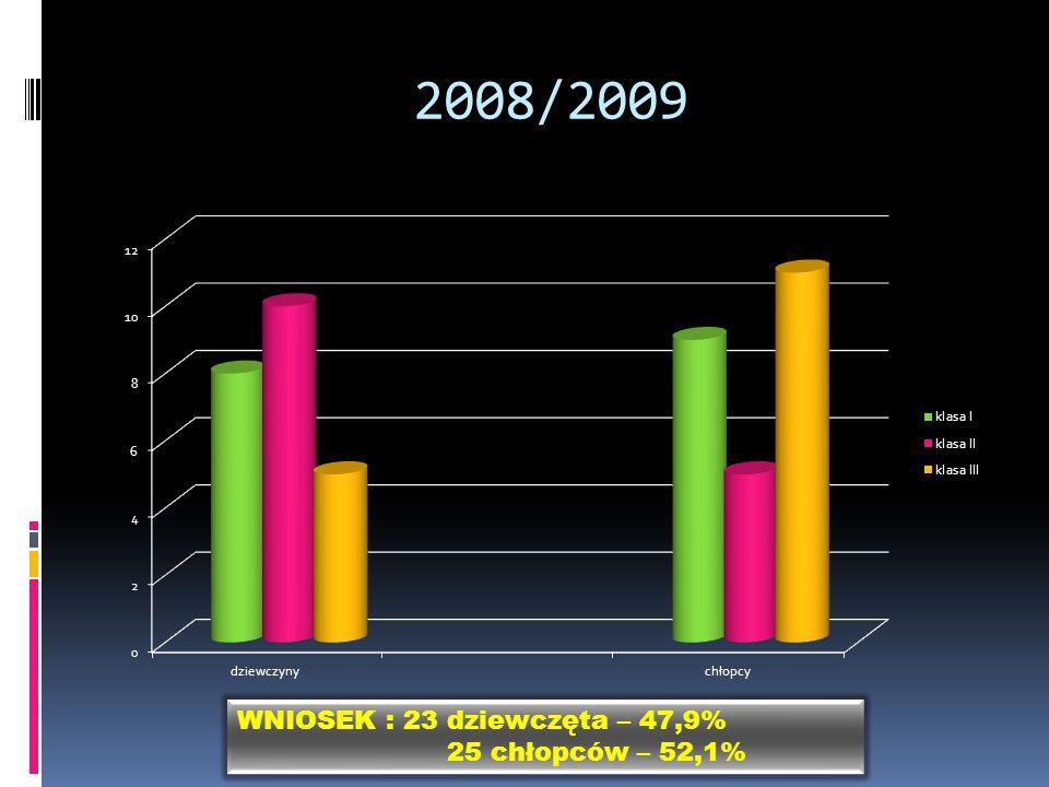 2008/2009 WNIOSEK : 23 dziewczęta – 47,9% 25 chłopców – 52,1%