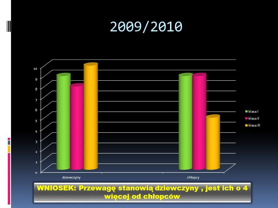 2009/2010 WNIOSEK: Przewagę stanowią dziewczyny, jest ich o 4 więcej od chłopców