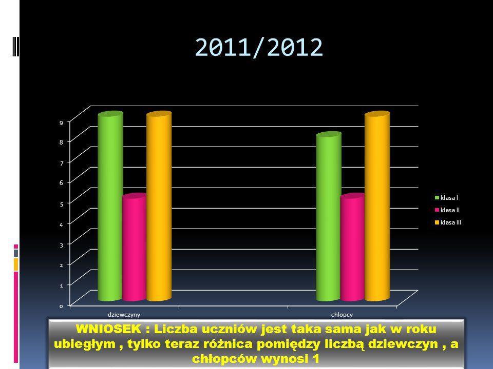 2011/2012 WNIOSEK : Liczba uczniów jest taka sama jak w roku ubiegłym, tylko teraz różnica pomiędzy liczbą dziewczyn, a chłopców wynosi 1