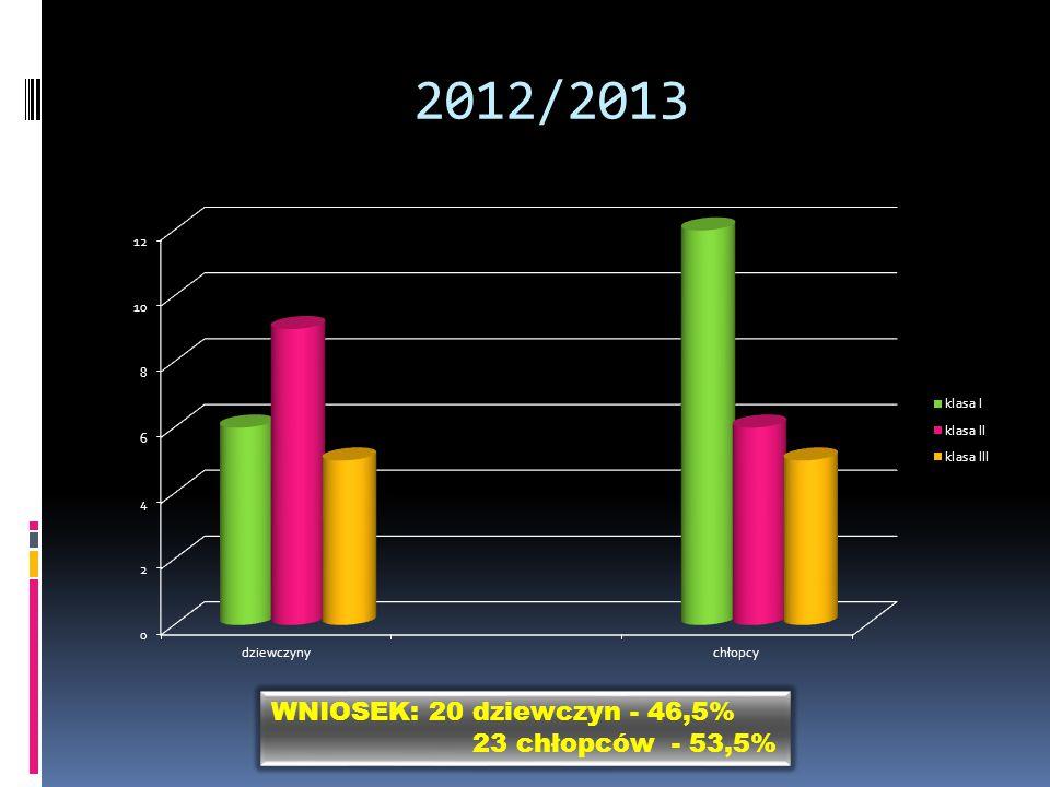 2012/2013 WNIOSEK: 20 dziewczyn - 46,5% 23 chłopców - 53,5%