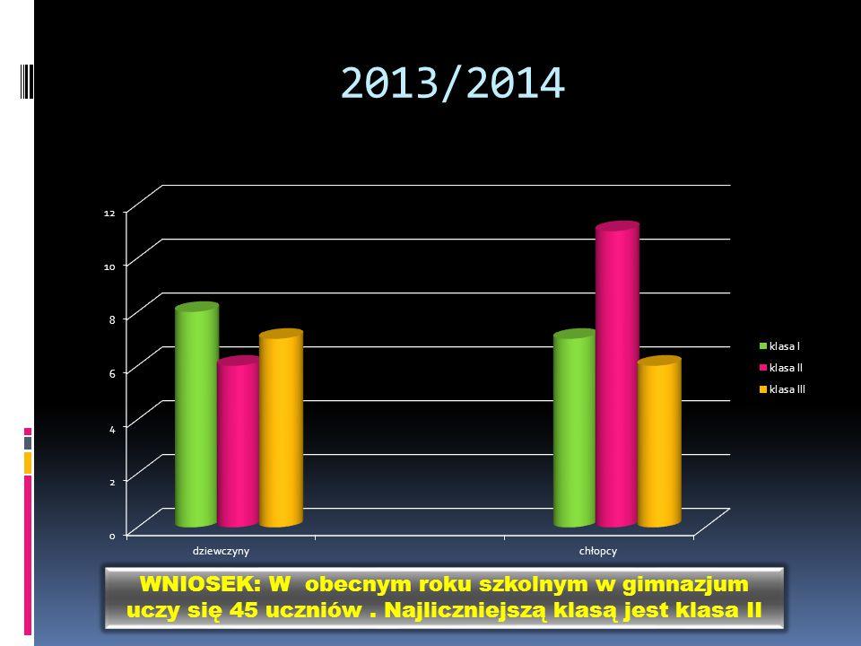 2013/2014 WNIOSEK: W obecnym roku szkolnym w gimnazjum uczy się 45 uczniów.