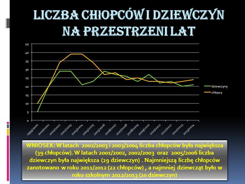 Liczba ch ł opców i dziewczyn na przestrzeni lat WNIOSEK: W latach 2002/2003 i 2003/2004 liczba chłopców była największa (39 chłopców).