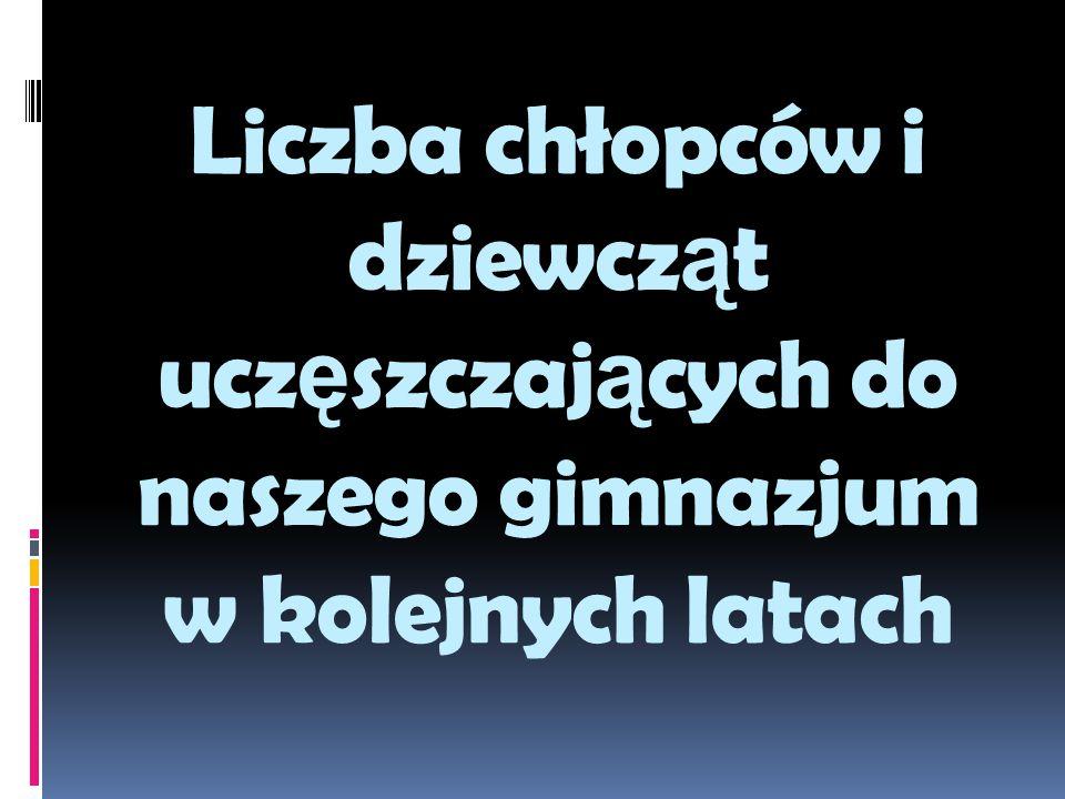 Liczba chłopców i dziewcz ą t ucz ę szczaj ą cych do naszego gimnazjum w kolejnych latach