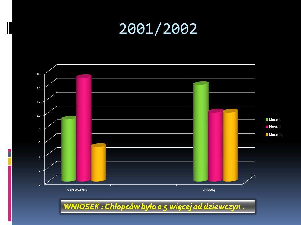 2001/2002 WNIOSEK : Chłopców było o 5 więcej od dziewczyn.