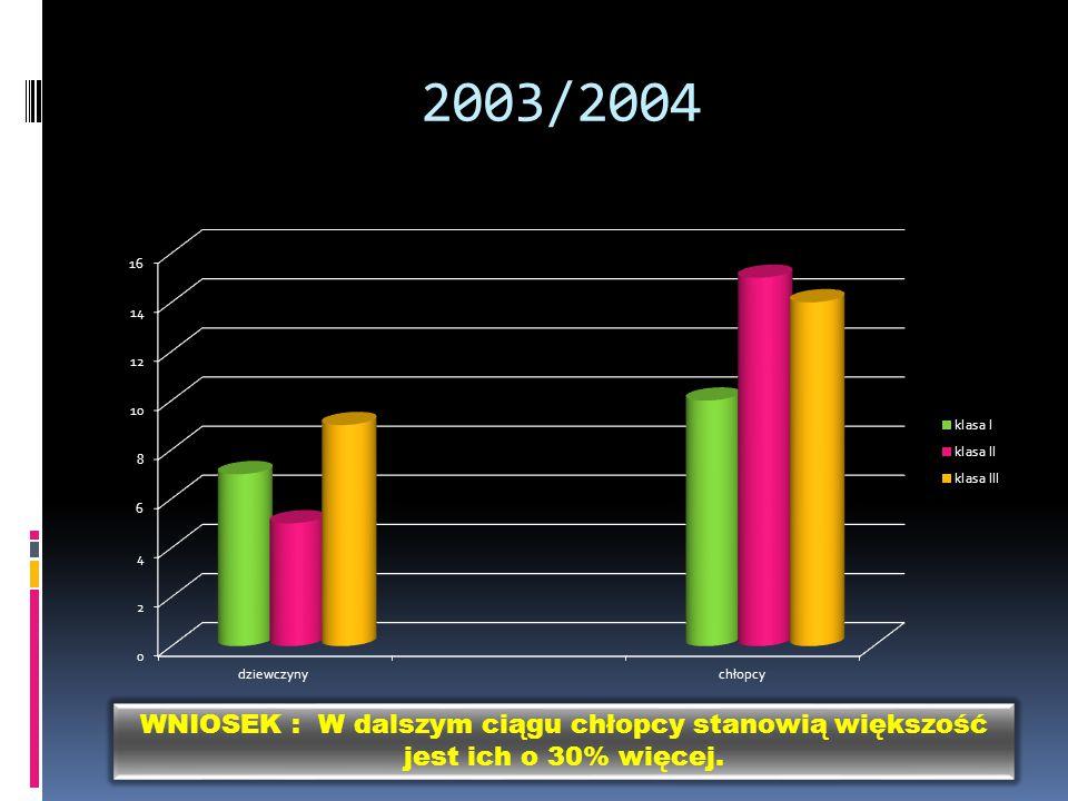 2003/2004 WNIOSEK : W dalszym ciągu chłopcy stanowią większość jest ich o 30% więcej.