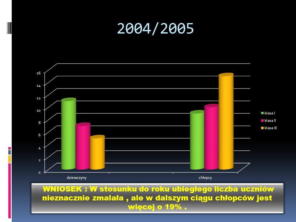 Liczba uczniów na przestrzeni lat WNIOSEK: Z wykresu wynika, że z biegiem lat liczba uczniów maleje.