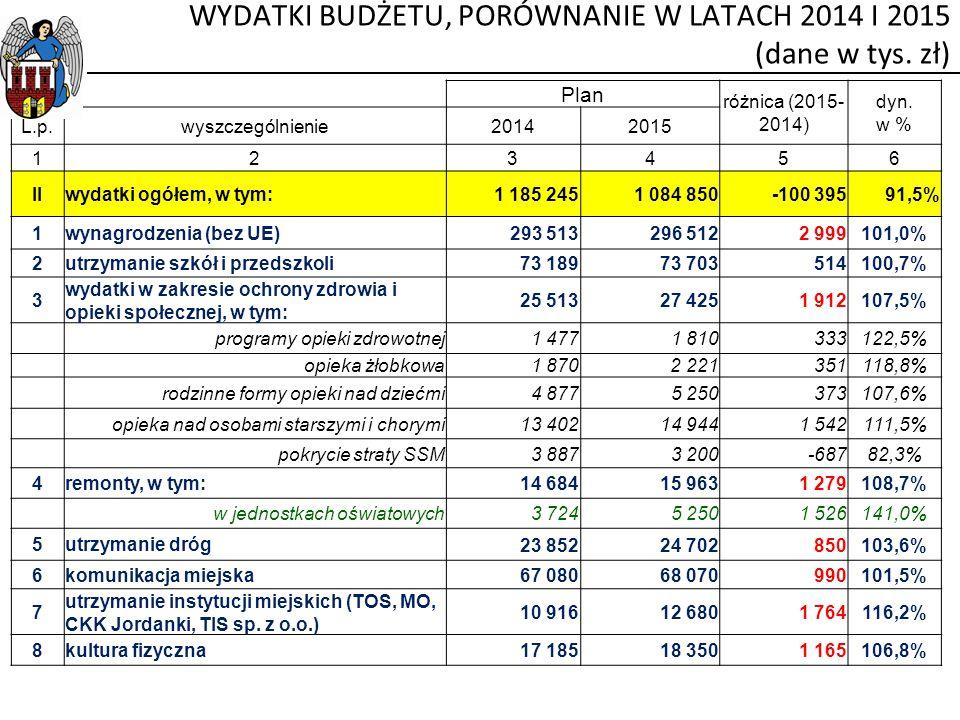 Plan różnica (2015- 2014) dyn. w % L.p.wyszczególnienie20142015 123456 IIwydatki ogółem, w tym:1 185 2451 084 850-100 39591,5% 1wynagrodzenia (bez UE)