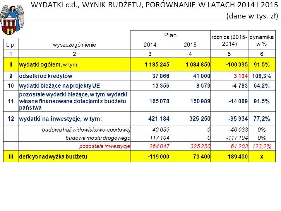 Plan różnica (2015- 2014) dynamika w % L.p.wyszczególnienie20142015 123456 IIwydatki ogółem, w tym:1 185 2451 084 850-100 39591,5% 9odsetki od kredytó