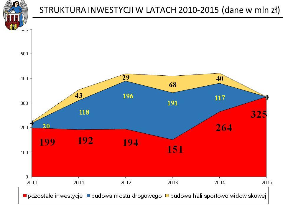 STRUKTURA INWESTYCJI W LATACH 2010-2015 (dane w mln zł)