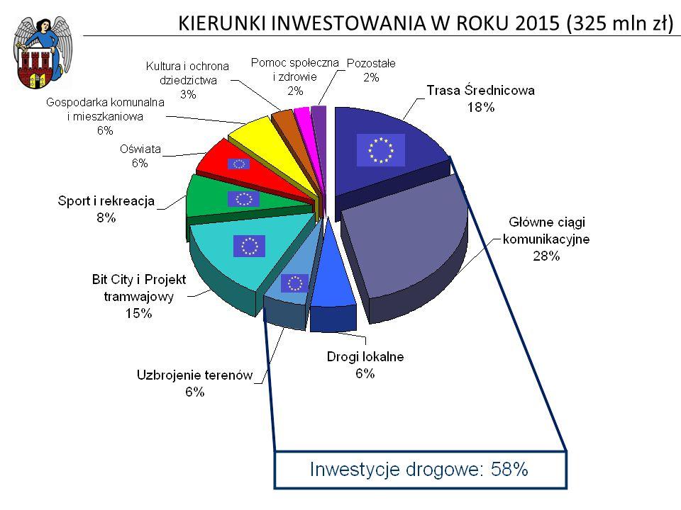 KIERUNKI INWESTOWANIA W ROKU 2015 (325 mln zł)